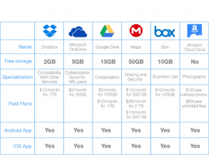 17 Online Cloud storage comparison