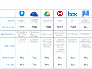 17 Online Cloud storage comparison
